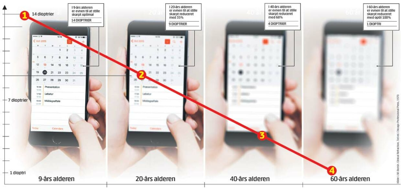 44c6581e29fc ... kan stille skarpt og forkusere på alle afstande. Med alderen reduceres  evnen til at stille skarpt og fokusere