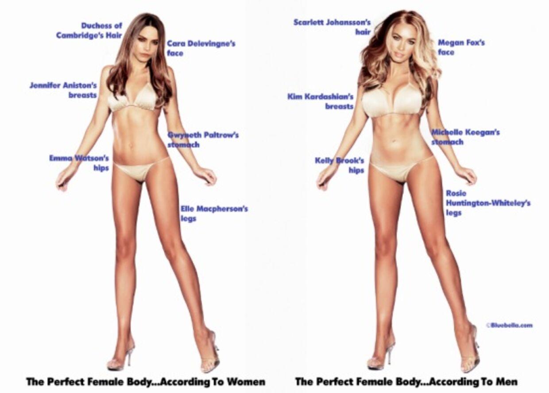 Til venstre er den perfekte kvindekrop ifølge kvinder. Og til højre ifølge mænd.