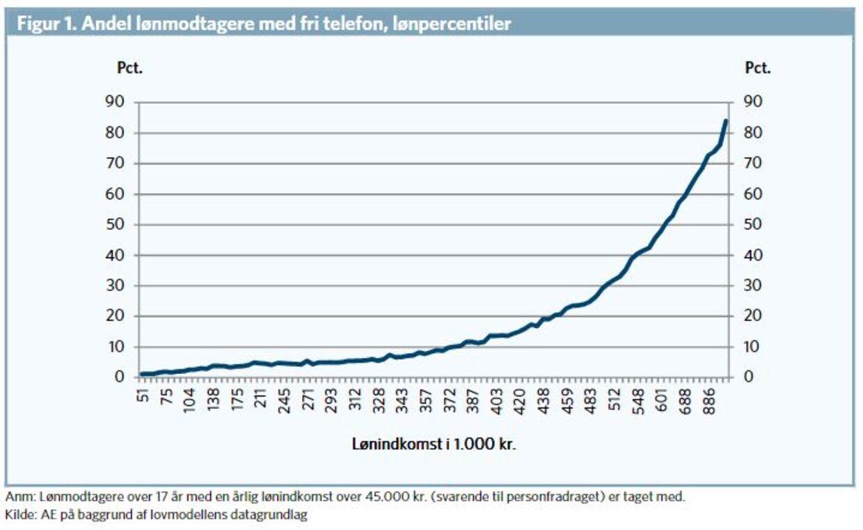 Har du fri telefon? Se her hvor meget du sparer   BT Politik - www.bt.dk
