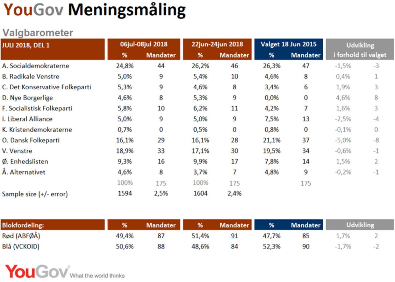Meningsmålingen er foretaget af YouGov for B.T og bygger på interview med 1.594 repræsentativt udvalgte personer i alderen 18-74 år fra YouGov-panelet 6. til 8. juli 2018. Stikprøven er repræsentativ på køn, alder, geografi, samt stemmeafgivelse ved valget den 18. juni 2015. Den maksimale usikkerhed i undersøgelsen er +/- 2,5% (procentpoint).