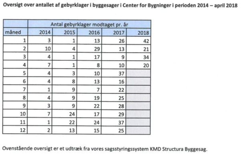 Grafikken viser antallet af gebyrklager i byggesager fordelt på måneder i perioden 2014-2018 i Københavns Kommune.