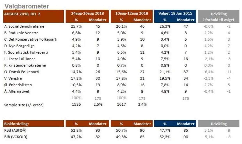 Kilde: YouGov for B.T. Valgbarometeret er baseret på interview med 1.585 repræsentativt udvalgte personer i alderen 18-74 år fra YouGov Panelet i perioden 24. til 26. august 2018. Stikprøven er repræsentativ på køn, alder, geografi, samt stemmeafgivelse ved valget den 18. juni 2015. Den maksimale usikkerhed i undersøgelsen er +/- 2,5 procentpoint.
