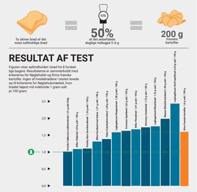 Undersøgelsen fra Hjerteforeningen og Forbrugerrådet TÆNK viser, at 'Groft Speltbrød' fra Lagkagehuset indeholder mest salt af de 12 testede hvedebrød. Foto: Hjerteforeningen