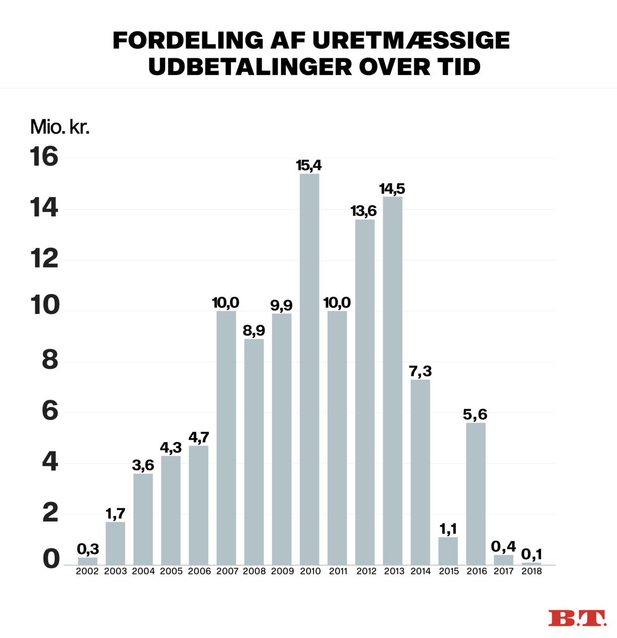Så mange millioner kroner har Britta Nielsen ifølge Børne- og Socialministeriet hvert år i årene 2002-2018 overført til sin egen konto. Kilde: Socialstyrelsen