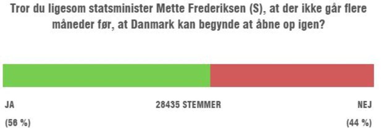 Her er resultatet af afstemning på bt.dk i aftes. Danskerne er tydeligvis meget delte i deres svar på på spørgsmålet.