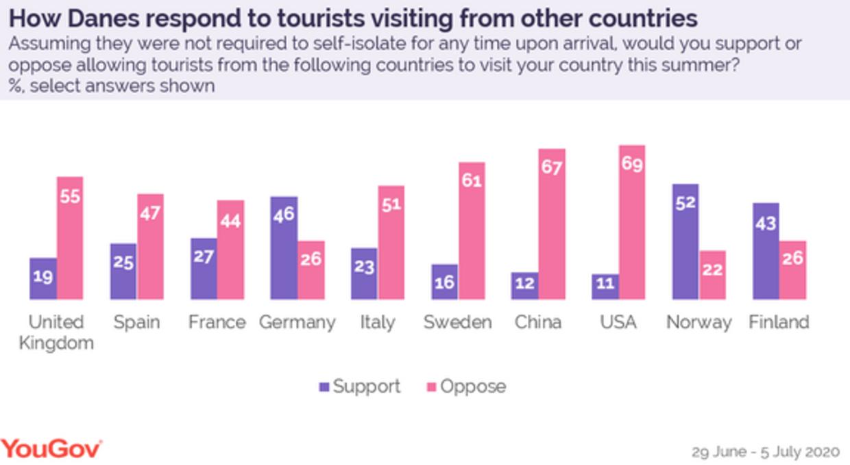 Det er langt fra alle turister, vi er lige begejstrede for. (Kilde: YouGov)