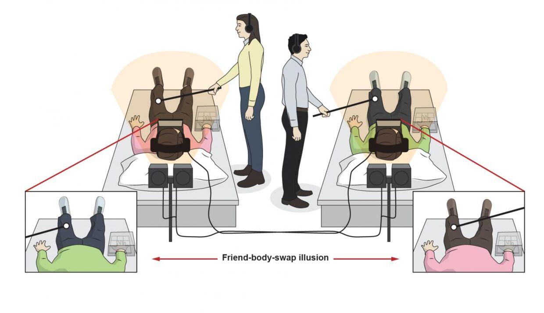 Eksperimentets opsætning. De to forsøgspersoner havde byttet syn igennem VR-briller, mens en forsker udsatte dem for forskellige sanseoplevelser. Kroppens reaktion blev målt gennem en sensor på deres hånd.