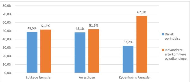 Kun 32,2 procent af de indsatte er af dansk oprindelse i Københavns fængsler. Kilde: Justitsministeriet