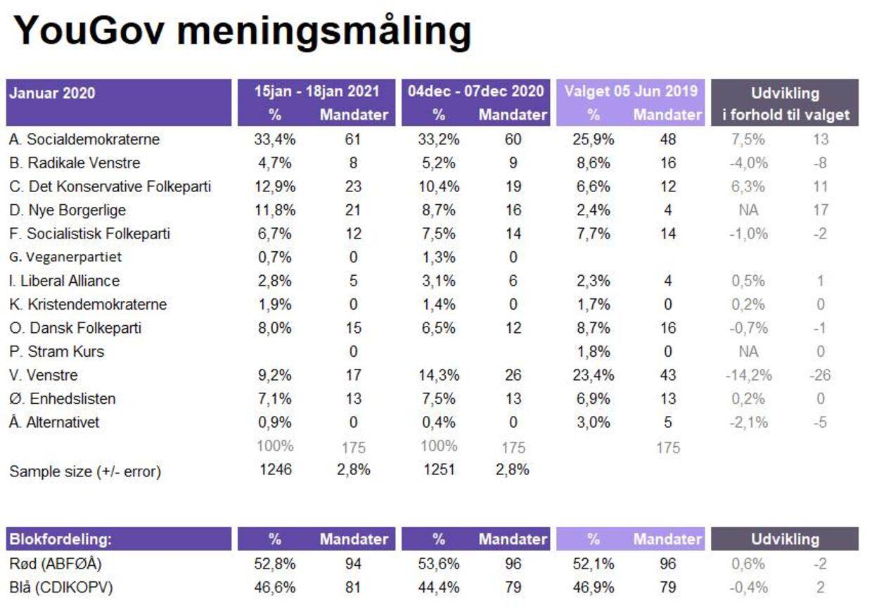Undersøgelsen er baseret på interview med 1.246 repræsentativt udvalgte personer over 18 år fra YouGov Panelet i perioden 15. til 18. januar 2021. Stikprøven er repræsentativ på køn, alder, geografi samt stemmeafgivelse ved valget 5. juni 2019. Den maksimale usikkerhed i undersøgelsen er +/- 2,8 procent (procentpoint).