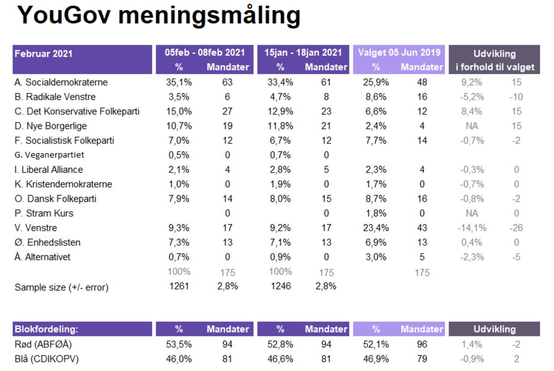 Undersøgelsen er baseret på interview med 1.261 repræsentativt udvalgte personer over 18 år fra YouGov Panelet i perioden 5. til 8. februar 2020. Stikprøven er repræsentativ på køn, alder, geografi, samt stemmeafgivelse ved valget 5. juni 2019. Den maksimale usikkerhed i undersøgelsen er +/- 2,8% (procentpoint).