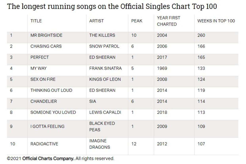 Top-10-listen over de sange, der har været flest uger i træk på Storbritanniens singlehitliste. Foto: Official Charts.
