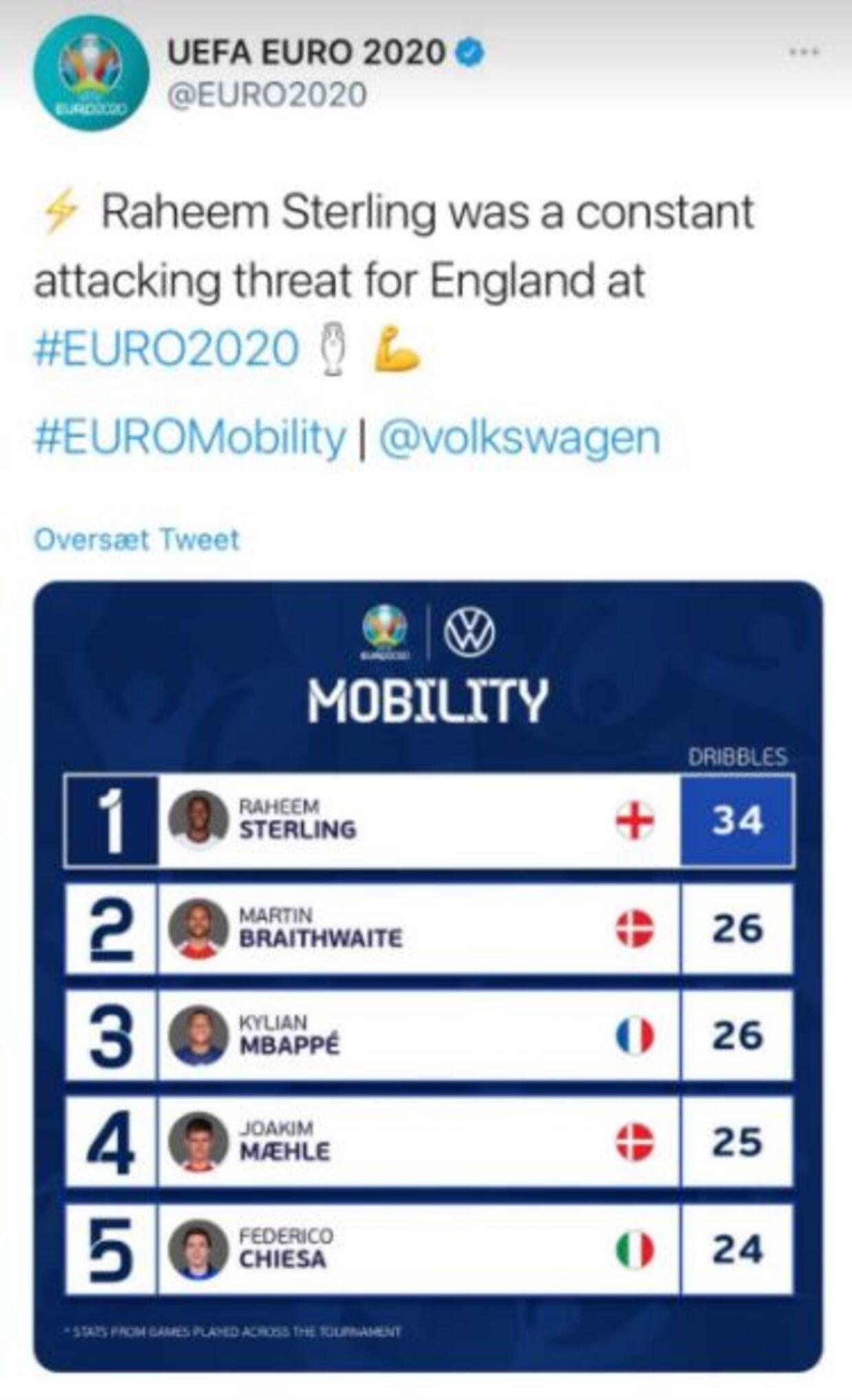 UEFA har registreret Martin Braithwaite til at være den næstmest vellykkede spiller i driblinger ved EM.