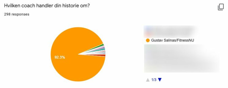 De foreløbige resultater af de spørgeskema-besvarelser, Katrine Gisiger har modtaget.