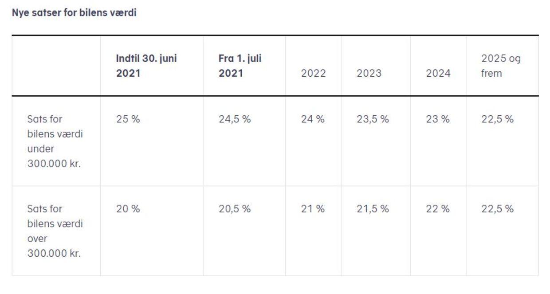 Her er de nye satser fra 1. juli 2021. Foto: Skat.dk