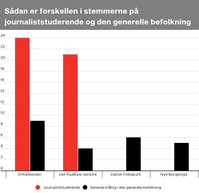 Her er sammenlignet stemmerne fra de journaliststuderende på Danmarks Medie- og Journalisthøjskole og den seneste måling fra Voxmeter over den generelle befolkning. Ved Dansk Folkeparti og Nye Borgerlige kan de journaliststuderendes stemmer slet ikke ses, og det skyldes, at kun 0,5 procent stemmer på Dansk Folkeparti, og der er ingen, der stemmer på Nye Borgerlige.