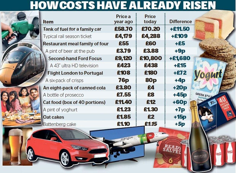 Avisen The Daily Mail har undersøgt en række varer for akutte prisstigninger. De fandt stigninger alle vegne.