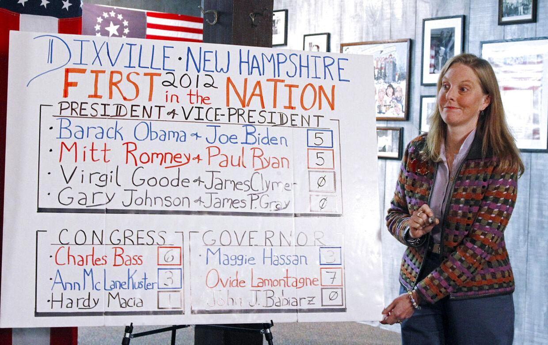 Dét kan man kalde tæt løb. Dixville, New Hampshire var det første valgsted, der lukkede. Her blev resultatet en pæn lille uafgjort.