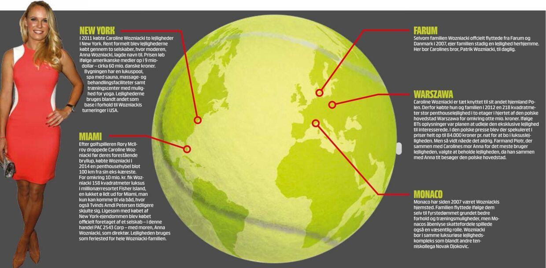 Wozniacki har ejendomme i flere dele af verden