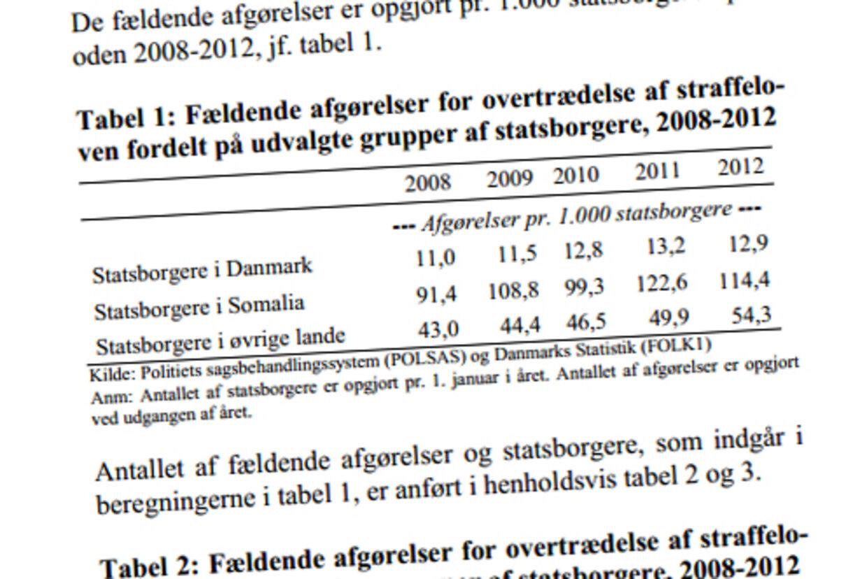I et svar til Dansk Folkepartis Martin Henriksen, som justitsminister Karen Hækkerup gav mandag, fremgår det at somaliske statsborgere er væsentligt overrepræsenteret i kriminalstatistikkernei Danmark