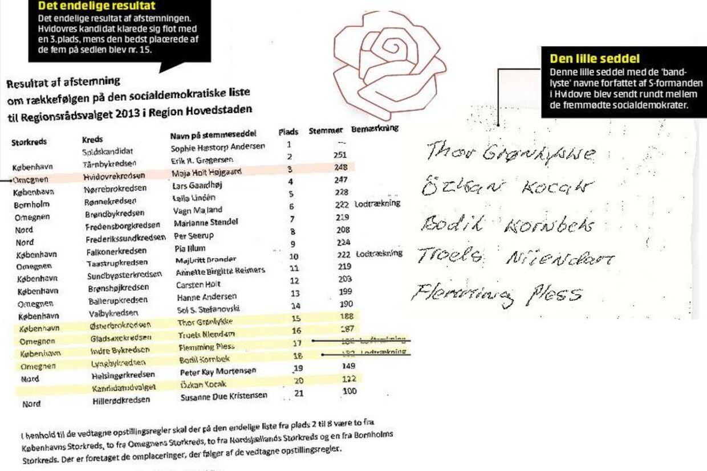 Til venstre ses resultatet af afstemningen. Resultatet blev som ledelsen ønskede. Til højre set den uddelte liste med navne, som medlemmerne IKKE skulle stemme på.