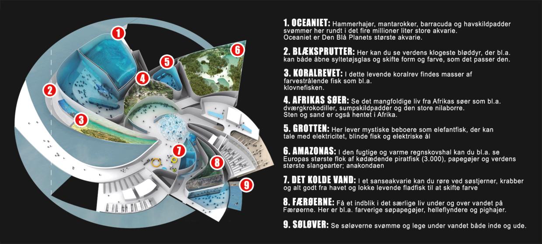 Klik for at se hele oversigten over Den Blå Planet med beskrivelser af attraktionerne.