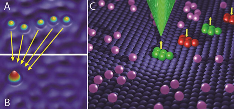 Billede A viser femjernatomer på en kobberoverflade, som er samlet i billede B. De to billeder er optaget med et skanning tunnel mikroskop (STM). Billede C er en grafisk illustration, der viser, hvordan magnetiseringen af den lille magnet bestående af de fem jernatomer kan læses eller skrives med et STM (den grønne spids).