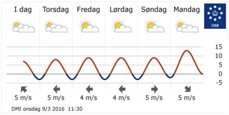 Allerede på mandag lover DMI højere temperaturer. I løbet af næste uge kan det blive rigtig flot forårsvejr med op til 15 grader og solskin.