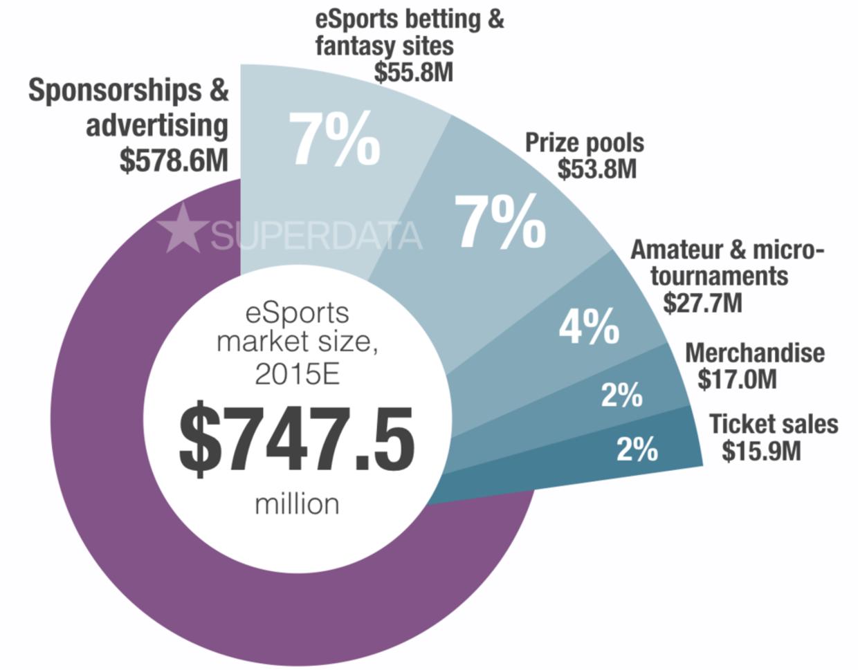 Således ser gamingmarkedet ud i tal for 2015/2016.Kilde: SuperData Research