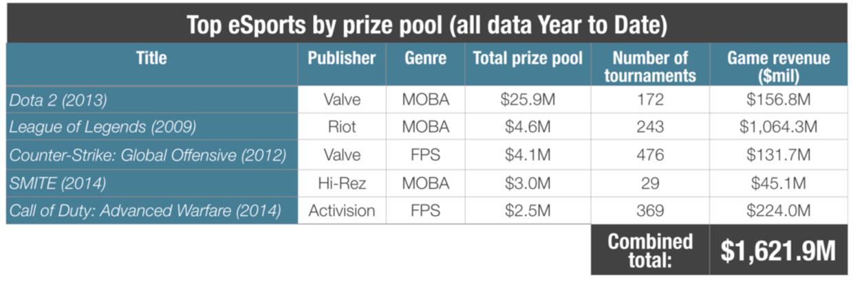 Her ses de mest populære og lukrative spil på e-sportsscenen.Kilde: SuperData Research