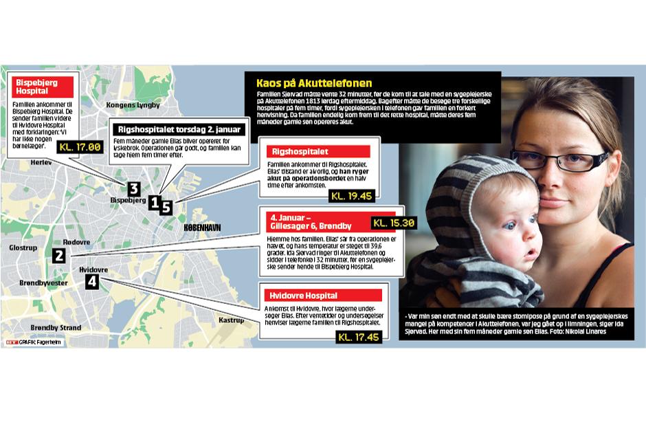 Den allerede stærkt udskældte nye lægevagt i København rammes nu af hård kritik i en sag om den kun fem måneder gamle baby Elias, der blev sendt rundt mellem tre storkøbenhavnske hospitaler, efter at moderen havde forsøgt at få hjælp hos 1813.