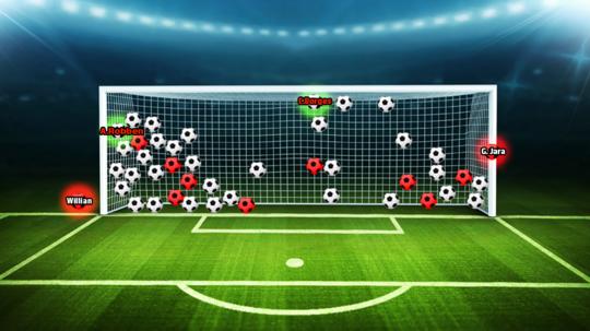 Under VM-slutrunden i Brasilien har der været 46 straffespark. På billedet ses en oversigt over, hvor de forskellige skytter har placeret deres spark. Hvid bold angiver mål, mens rød bold betyder brændt.